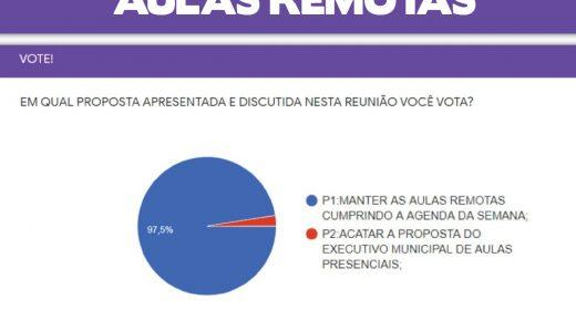 APLB REALIZA VOTAÇÃO DURANTE REUNIÃO AMPLIADA E A CATEGORIA DECIDE POR MANTER AS AULAS REMOTAS