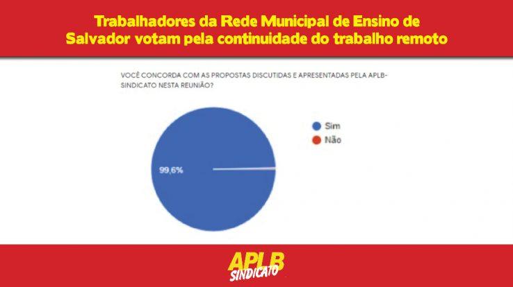 99, 6% dos trabalhadores da Rede Municipal de Ensino de Salvador votam pela continuidade do trabalho remoto
